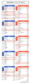 女性アイドルグループの人気ランキング2020.jpg
